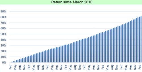 Returns of the A Class Investment