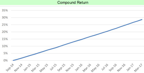 Returns of the C Class Investment