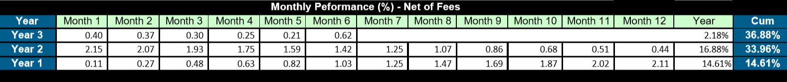 CFM Monthly Projected returns nt of fees